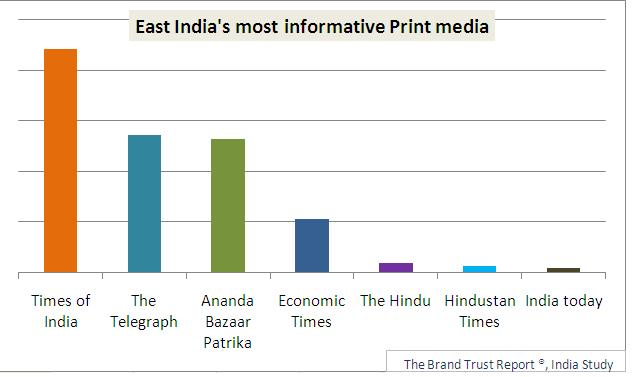 essay on print media in india Free essays on essay on role of media in education and the state of print media role of media in today's india.