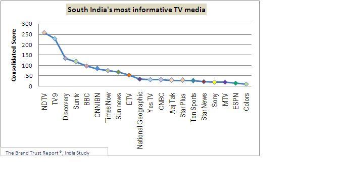 essay on print media in india