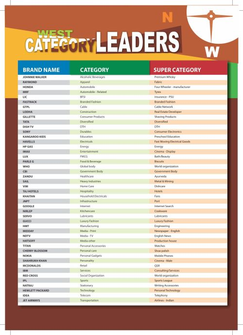 West Category Leaders - The Brand Trust Report 2014
